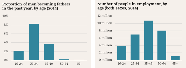 Men becoming fathers and employment
