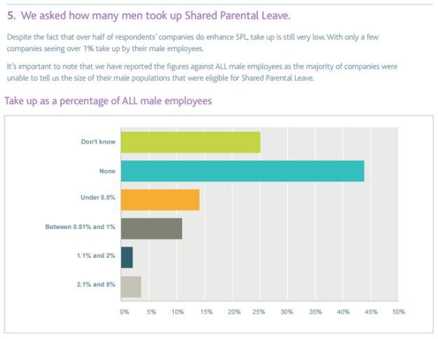 Parental leave survey extract